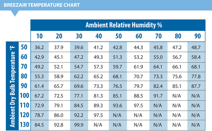 Evaporative Cooling Chart : Breezair evaporative coolers albuquerque santa fe nm