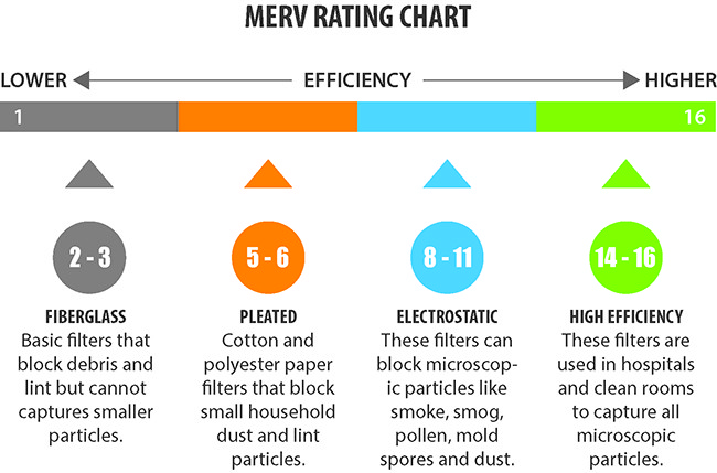merv-rating-chart