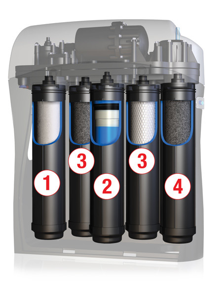 best-water-filtration-system