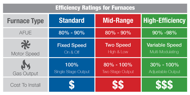 Furnace-Energy-Efficiency-Ratings-Chart