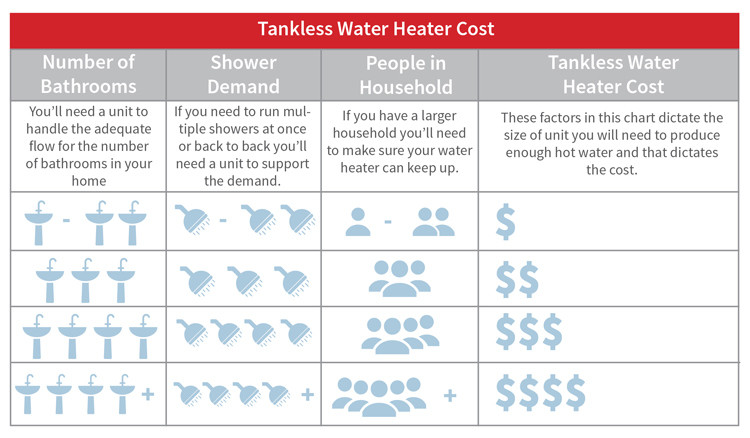 Tankless-water-heater-costs-chart
