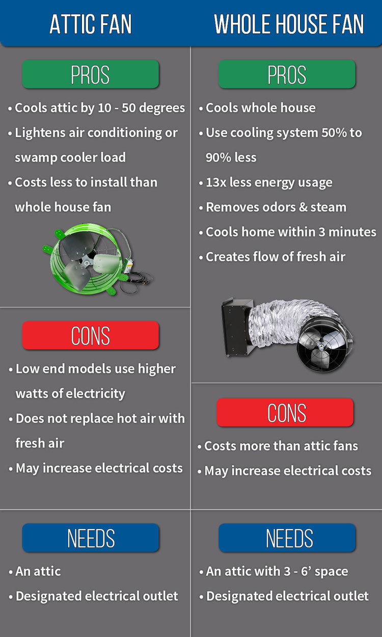 What Is An Attic Fan Vs A Whole House Tlc Plumbing Electrical Wiring Cost Whats The Bottom Line